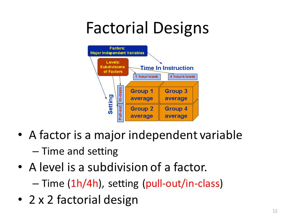 Factorial Designs A factor is a major independent variable – Time and setting A level is a subdivision of a factor.