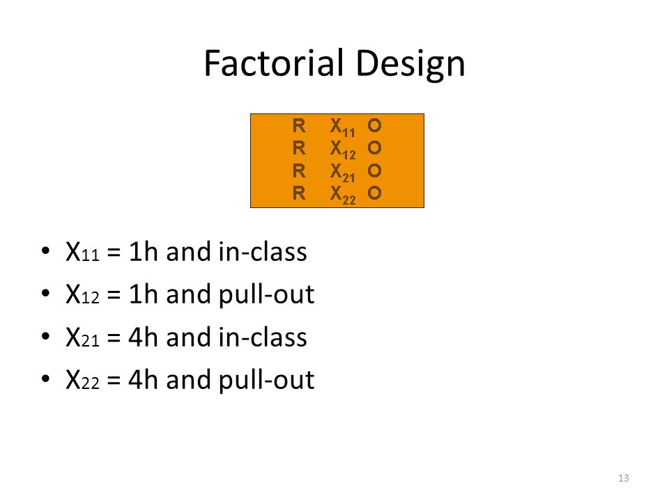Factorial Design X 11 = 1h and in-class X 12 = 1h and pull-out X 21 = 4h and in-class X 22 = 4h and pull-out 13