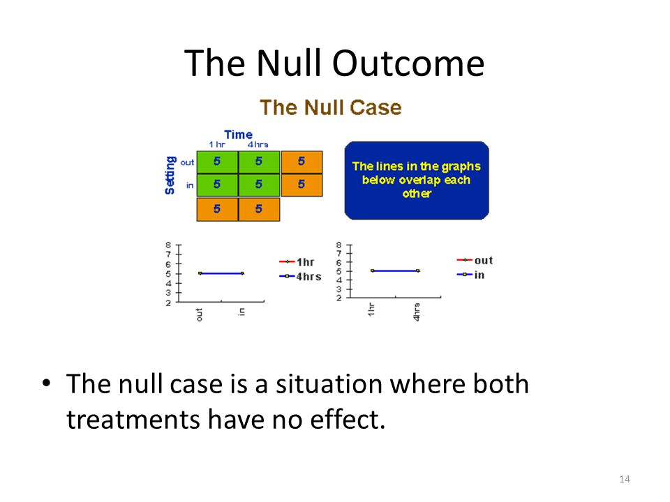 The Null Outcome The null case is a situation where both treatments have no effect. 14