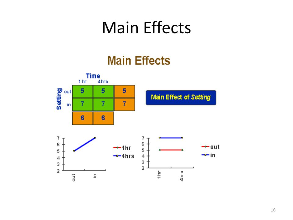 Main Effects 16
