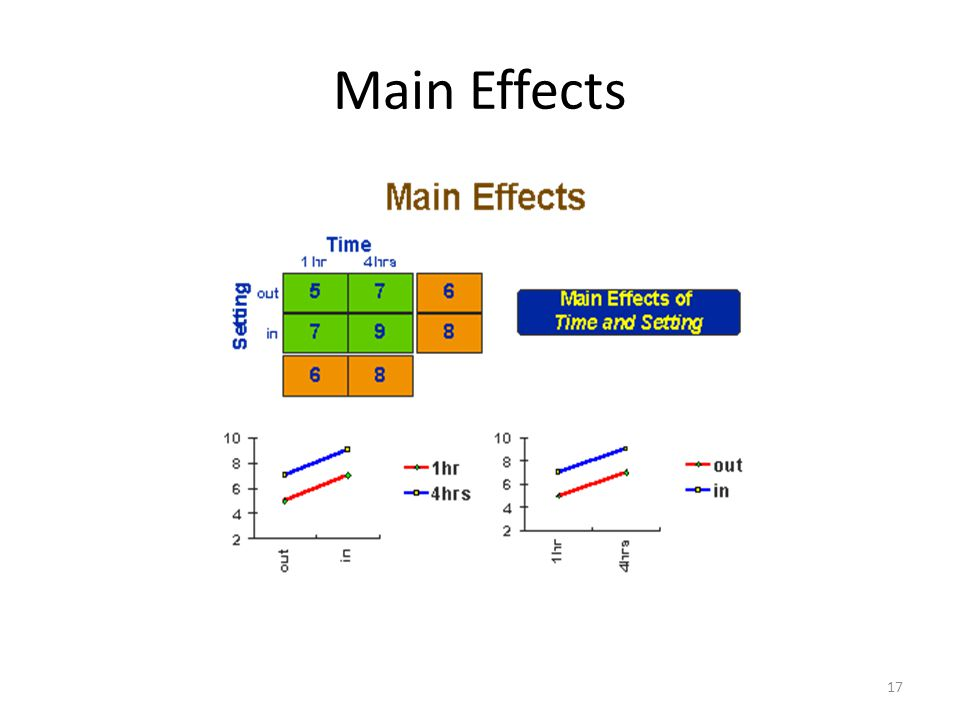 Main Effects 17
