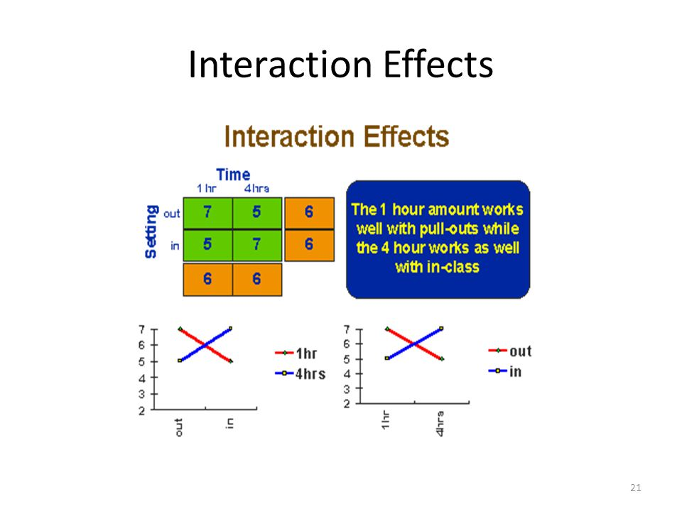 Interaction Effects 21