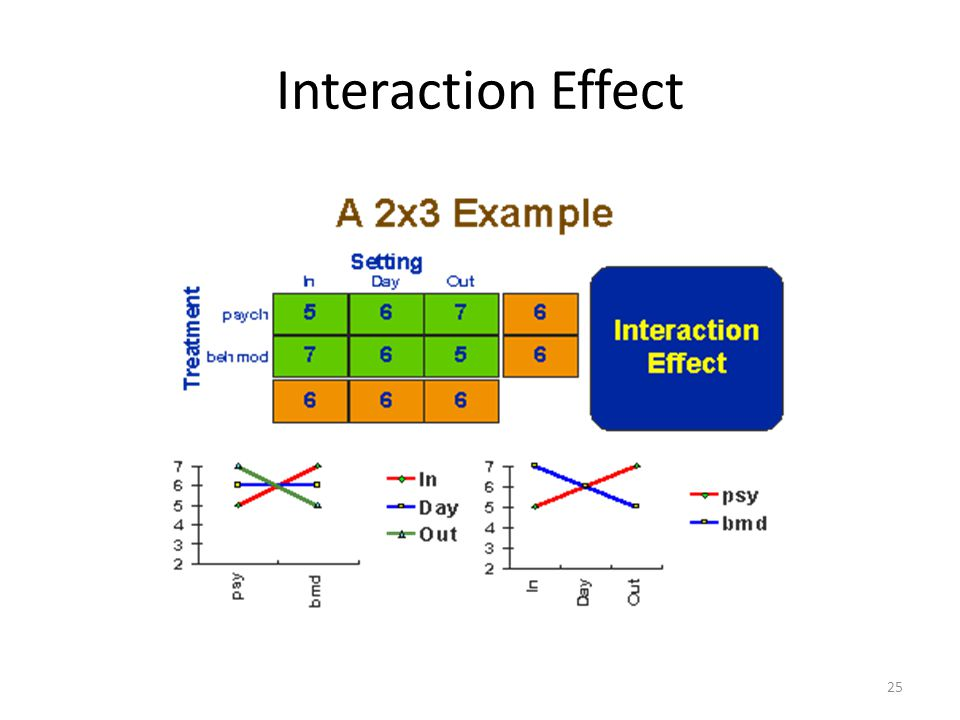 Interaction Effect 25