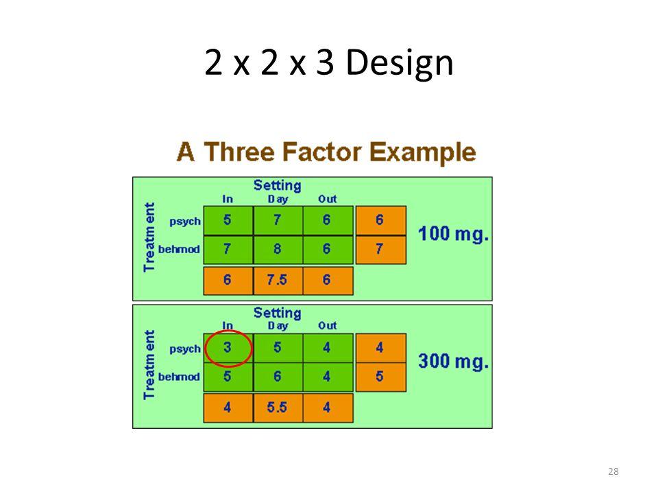 2 x 2 x 3 Design 28