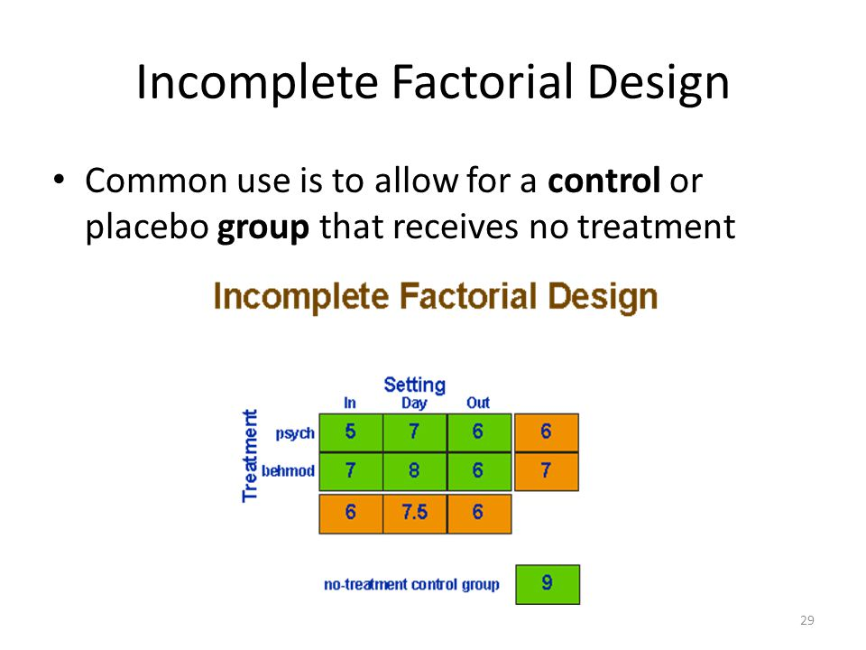 Incomplete Factorial Design Common use is to allow for a control or placebo group that receives no treatment 29