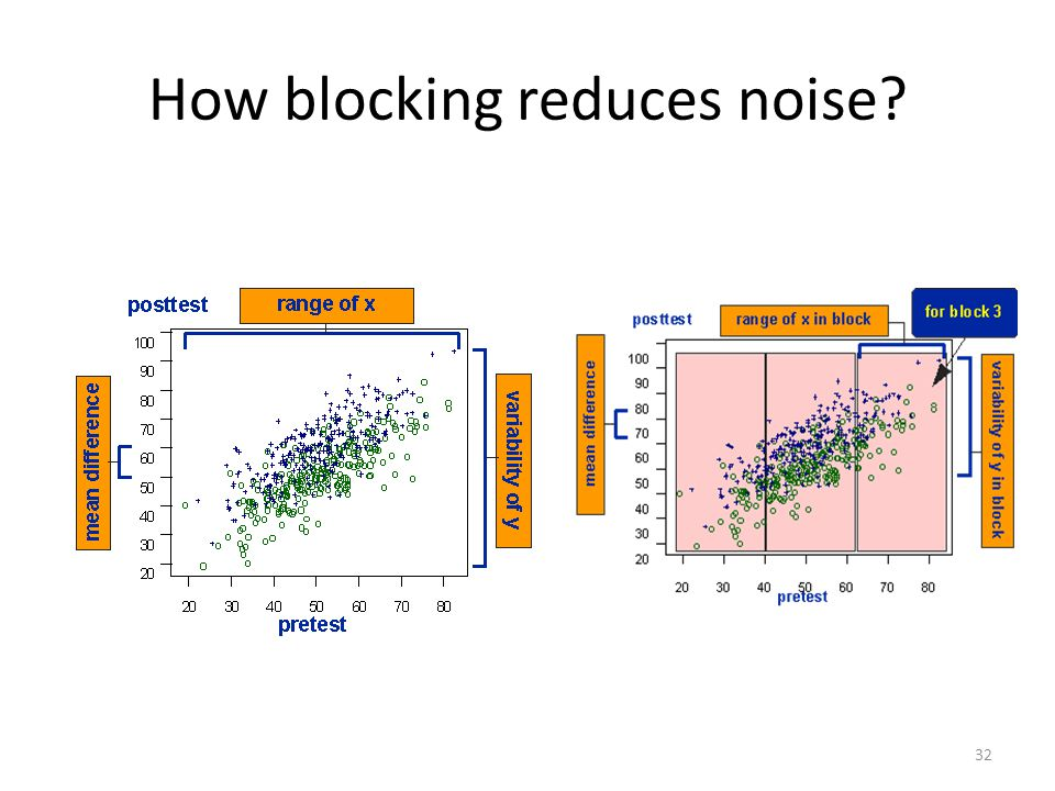 How blocking reduces noise 32