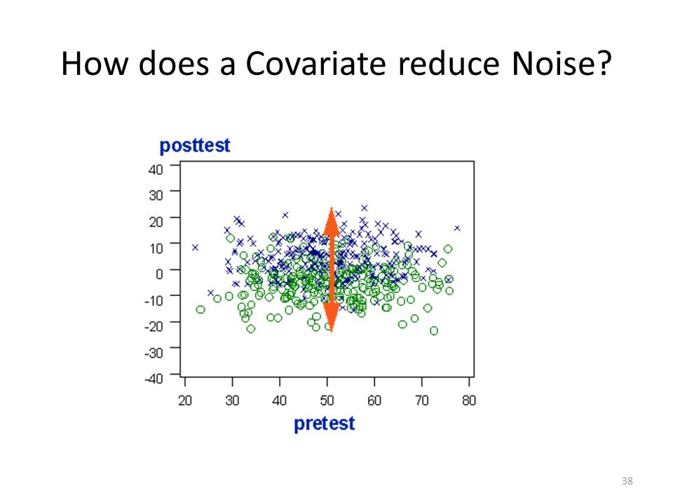 How does a Covariate reduce Noise 38