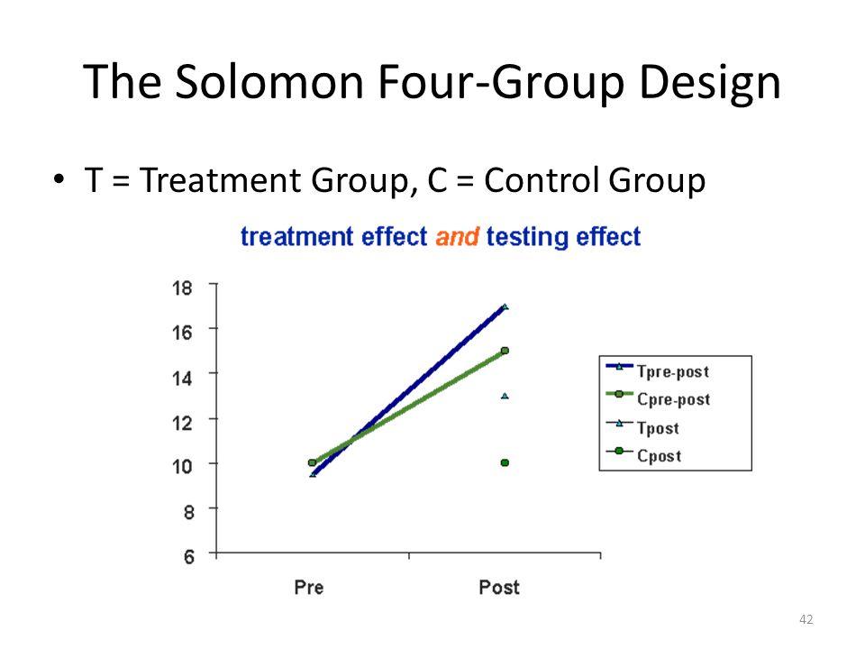 The Solomon Four-Group Design T = Treatment Group, C = Control Group 42