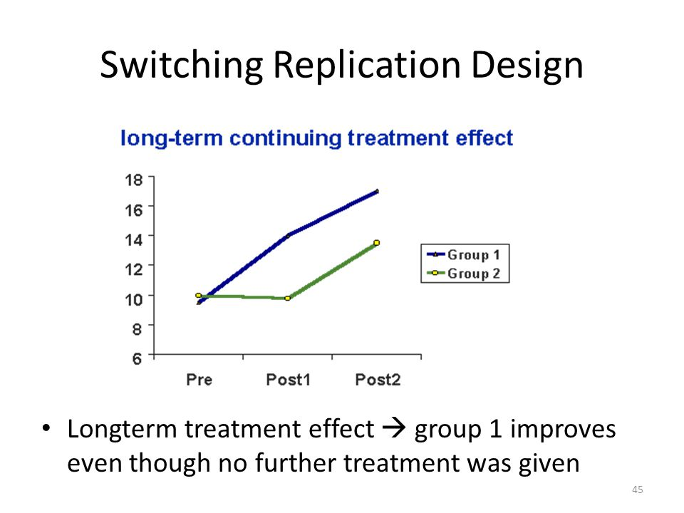 Switching Replication Design Longterm treatment effect  group 1 improves even though no further treatment was given 45