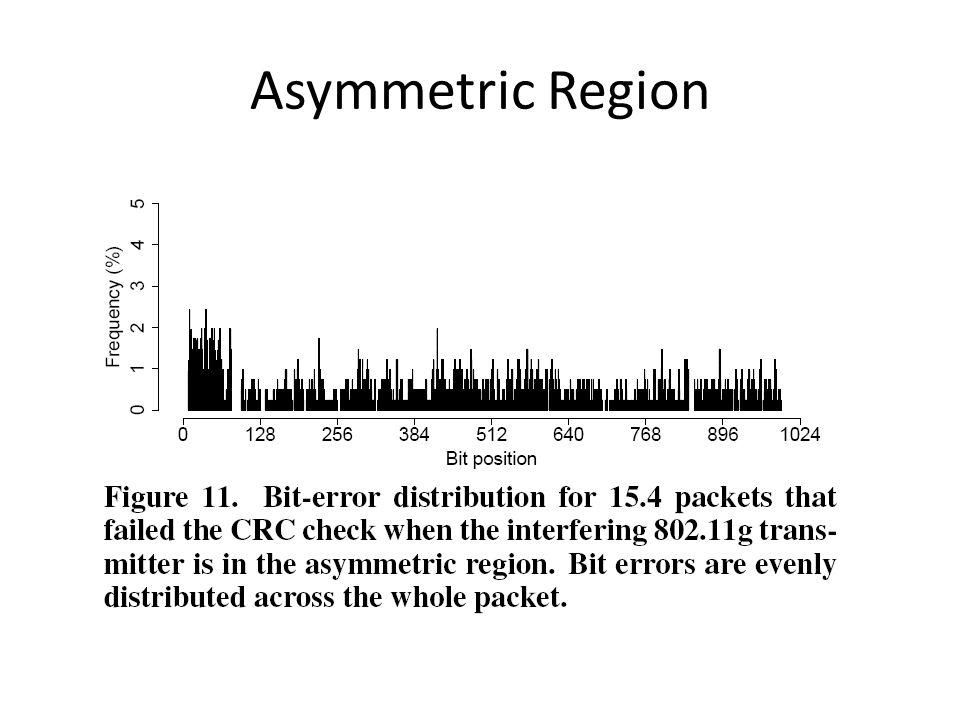 Asymmetric Region