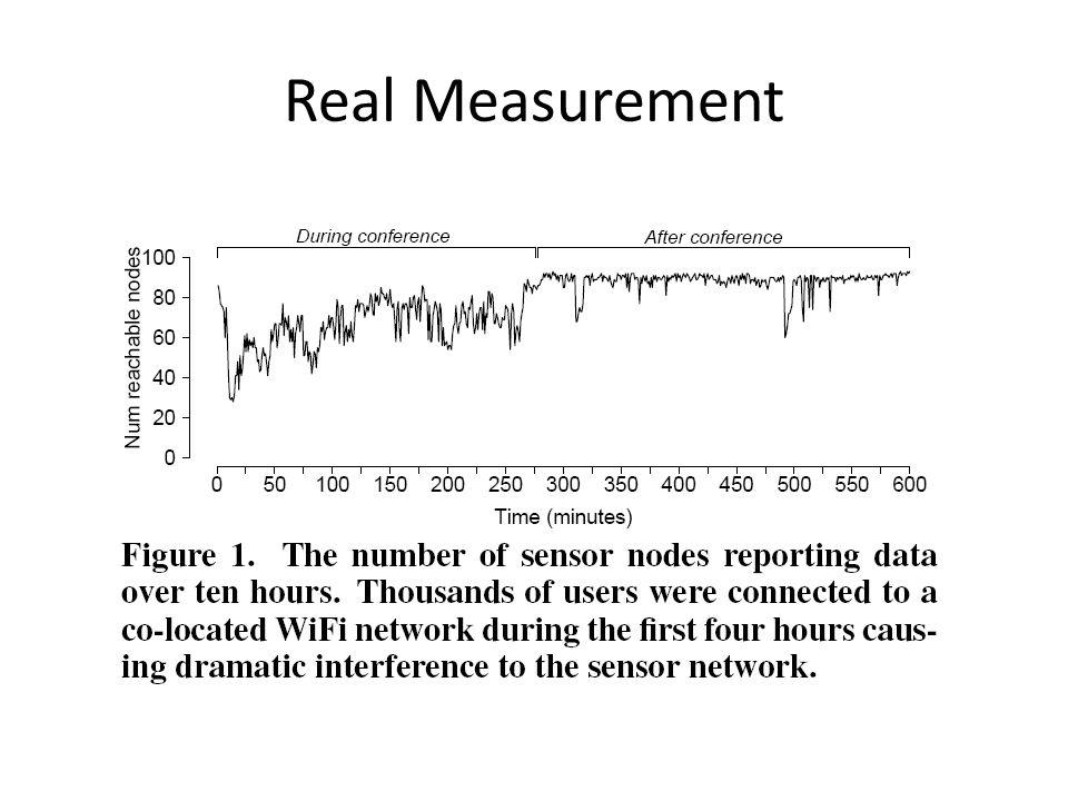 Real Measurement