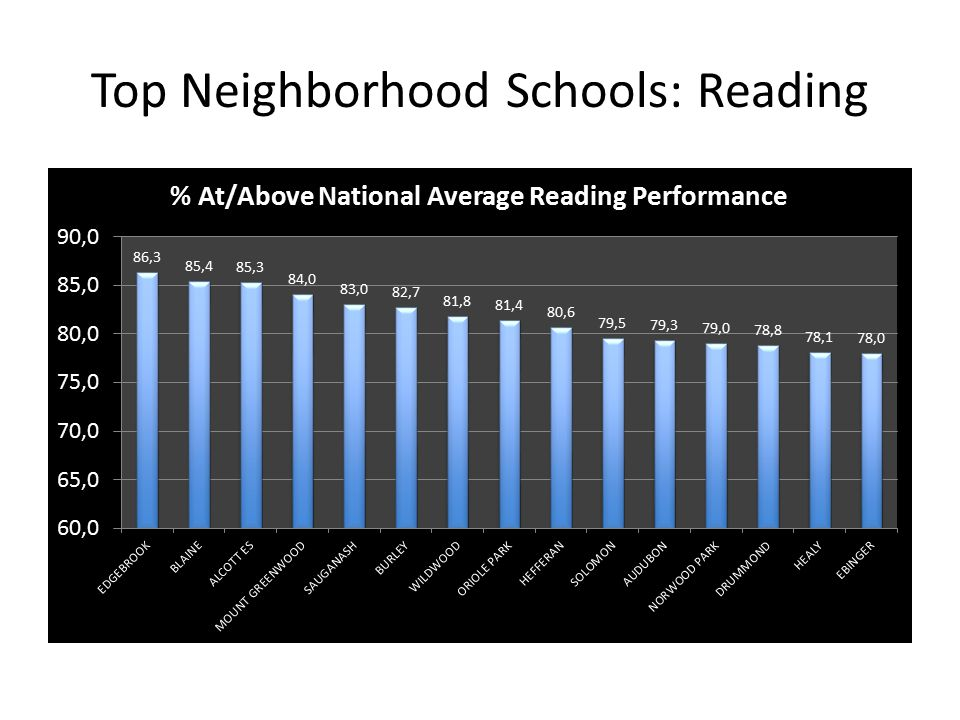 Top Neighborhood Schools: Reading