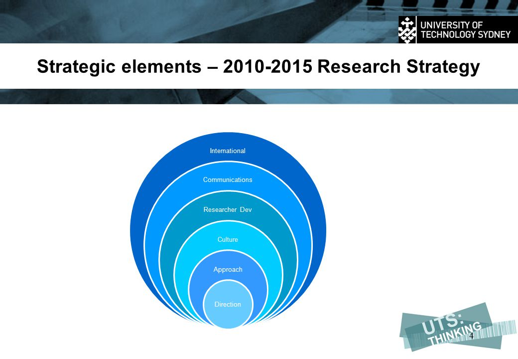Strategic elements – 2010-2015 Research Strategy International Communications Researcher Dev Culture Approach Direction 4