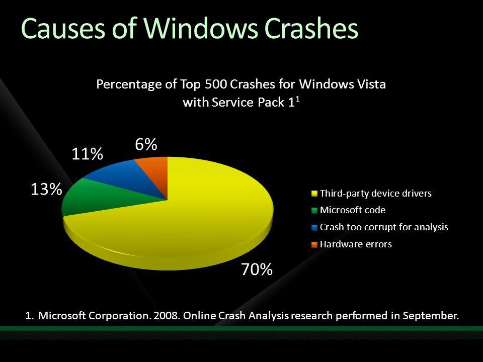 Causes of Windows Crashes 1.Microsoft Corporation.