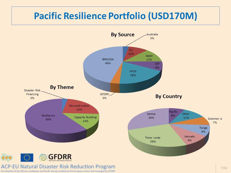 Pacific Resilience Portfolio (USD170M) 7/12