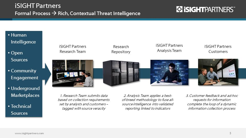 iSIGHT Partners Formal Process  Rich, Contextual Threat Intelligence www.isightpartners.com 3 1. Research Team submits data based on collection requi