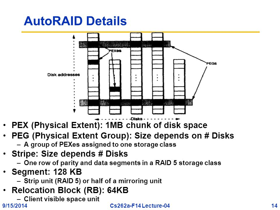 9/15/201414Cs262a-F14 Lecture-04 AutoRAID Details PEX (Physical Extent): 1MB chunk of disk space PEG (Physical Extent Group): Size depends on # Disks –A group of PEXes assigned to one storage class Stripe: Size depends # Disks –One row of parity and data segments in a RAID 5 storage class Segment: 128 KB –Strip unit (RAID 5) or half of a mirroring unit Relocation Block (RB): 64KB –Client visible space unit