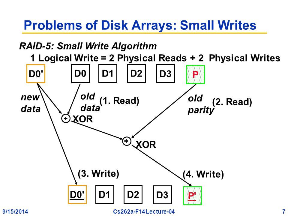 9/15/20147Cs262a-F14 Lecture-04 Problems of Disk Arrays: Small Writes D0D1D2 D3 P D0 D1D2 D3 P + old data XOR (1.