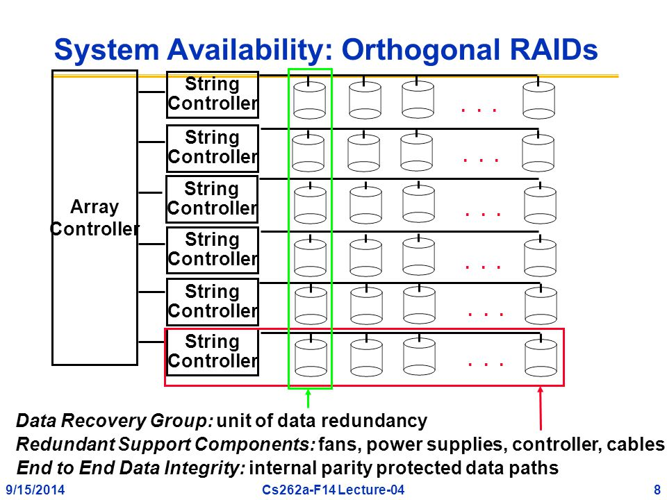 9/15/20148Cs262a-F14 Lecture-04 System Availability: Orthogonal RAIDs Array Controller String Controller...