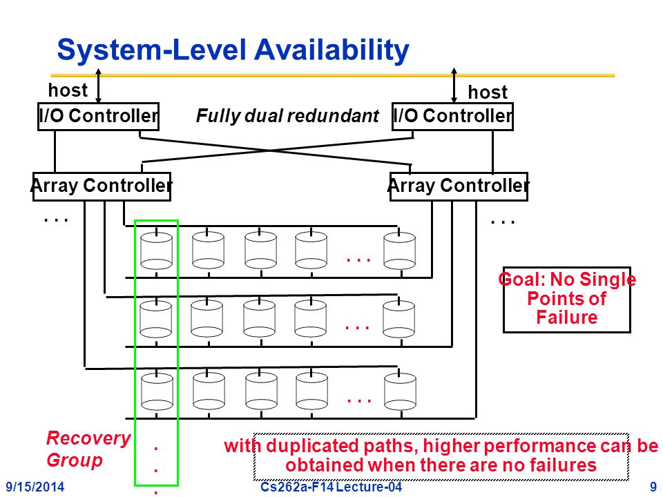 9/15/20149Cs262a-F14 Lecture-04 System-Level Availability I/O Controller Array Controller...