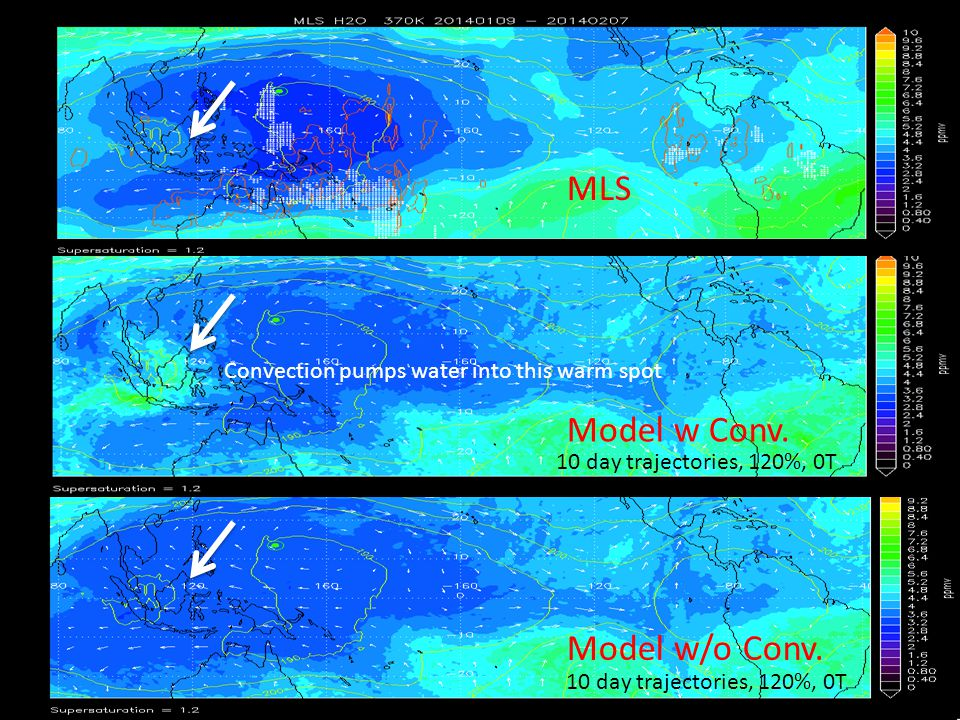 Water Vapor MLS Model w Conv. Model w/o Conv. 10 day trajectories, 120%, 0T Convection pumps water into this warm spot