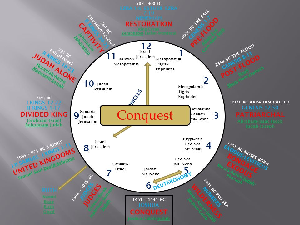4004 BC THE FALL GENESIS 1-7 PRE-FLOOD Adam-Eve Cain-Abel-Seth 12 6 39 1 2 4 5 7 8 10 11 2348 BC THE FLOOD GENESIS 8-11 POST-FLOOD Noah Shem-Ham-Japheth 1921 BC ABRAHAM CALLED GENESIS 12-50 PATRIARCHAL Abraham-Isaac-Jacob Judah-Joseph DEUTERONOMY I-II CHRONICLES RUTH Naomi Boaz Ruth Obed 1751 BC MOSES BORN EXODUS-LEVITICUS BONDAGE EXODUS Moses-Aaron-Judah- Pharaoh 1491 BC RED SEA NUMBERS WILDERNESS Moses-Aaron-Judah Joshua-Caleb 1451 – 1444 BC JOSHUA CONQUEST Joshua-Caleb-Judah 1394 – 1095 BC JUDGES JUDGES Gideon-Barak Jephthah-Samson Judah 1095 – 975 BC 3 KINGS I-II SAMUEL I KINGS 1-11 UNITED KINGDOMS Samuel-Saul-David-Solomon 975 BC I KINGS 12-22 II KINGS 1-17 DIVIDED KING Jeroboam-Israel Rehoboam-Judah 721 BC Fall of Israel II KINGS 18-23 JUDAH ALONE Hezekiah-Amon Manasseh-Josiah 586 BC Jerusalem Leveled II KINGS 24-25 CAPTIVITY Jehoiakim Jehoiachin Mesopotamia Tigris- Euphrates Garden of Eden Mt.