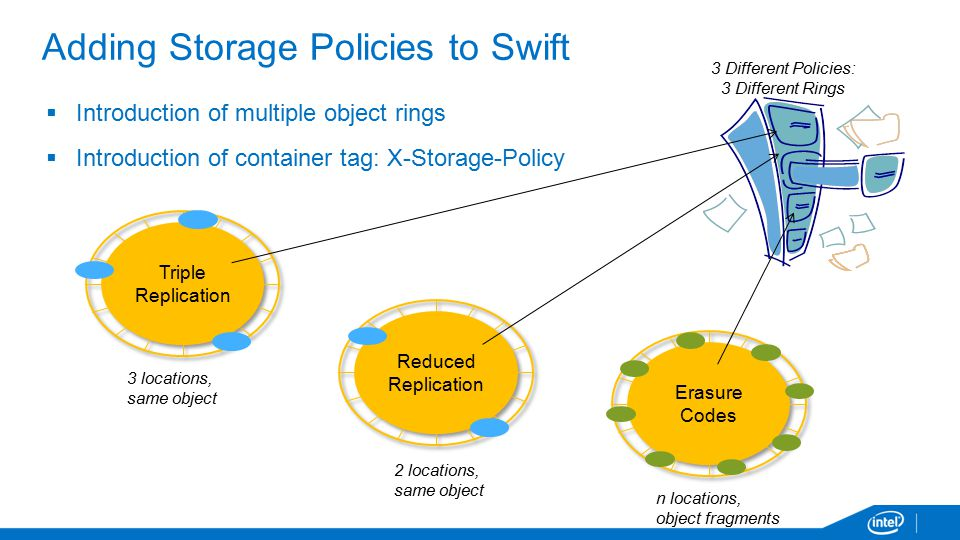 n locations, object fragments  Introduction of multiple object rings  Introduction of container tag: X-Storage-Policy 3 Different Policies: 3 Different Rings 3 locations, same object 2 locations, same object Adding Storage Policies to Swift