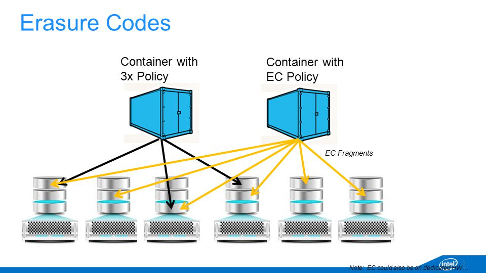Erasure Codes Container with 3x Policy Container with EC Policy EC Fragments Note: EC could also be on dedicated HW…