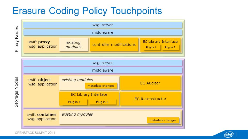 Erasure Coding Policy Touchpoints OPENSTACK SUMMIT 2014 wsgi server existing modules middleware swift proxy wsgi application wsgi server middleware swift object wsgi application swift account wsgi application swift container wsgi application Proxy Nodes Storage Nodes controller modifications EC Library Interface Plug in 1 Plug in 2 existing modules existing modules existing modules EC Auditor EC Reconstructor EC Library Interface Plug in 1 Plug in 2 metadata changes