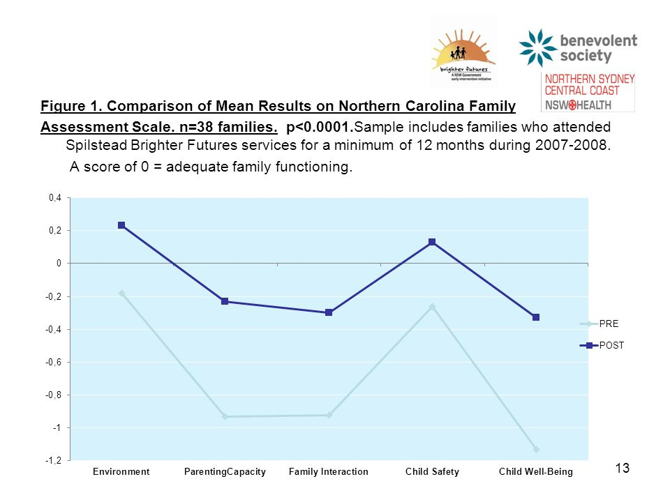 Figure 1. Comparison of Mean Results on Northern Carolina Family Assessment Scale.