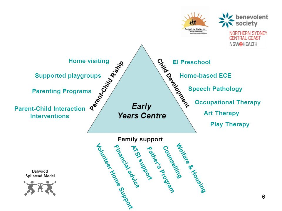 6 Early Years Centre Child Development Family support Parent-Child R'ship Play Therapy Speech Pathology Home-based ECE Occupational Therapy EI Preschool Father's Program Volunteer Home Support ATSI support Counselling Financial advice Welfare & Housing Parenting Programs Parent-Child Interaction Interventions Supported playgroups Home visiting Art Therapy Dalwood Spilstead Model