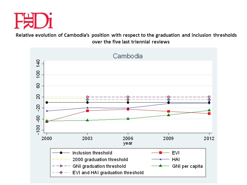 Relative evolution of Cambodia's position with respect to the graduation and inclusion thresholds over the five last triennial reviews