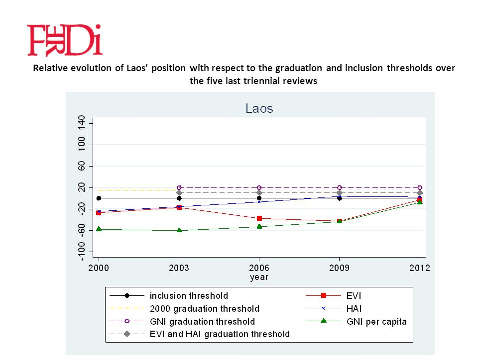 Relative evolution of Laos' position with respect to the graduation and inclusion thresholds over the five last triennial reviews