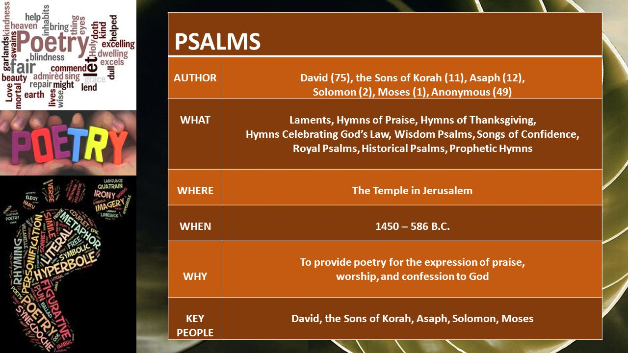 PSALMS AUTHORDavid (75), the Sons of Korah (11), Asaph (12), Solomon (2), Moses (1), Anonymous (49) WHATLaments, Hymns of Praise, Hymns of Thanksgiving, Hymns Celebrating God's Law, Wisdom Psalms, Songs of Confidence, Royal Psalms, Historical Psalms, Prophetic Hymns WHEREThe Temple in Jerusalem WHEN1450 – 586 B.C.