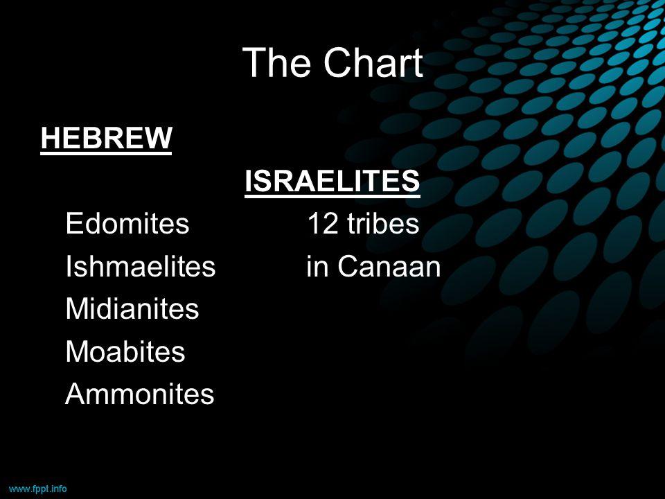 The Chart HEBREW ISRAELITES Edomites12 tribes Ishmaelitesin Canaan Midianites Moabites Ammonites