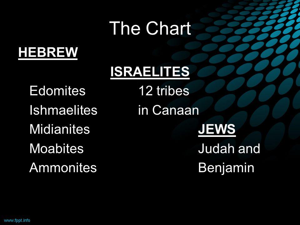 The Chart HEBREW ISRAELITES Edomites12 tribes Ishmaelitesin Canaan MidianitesJEWS MoabitesJudah and AmmonitesBenjamin