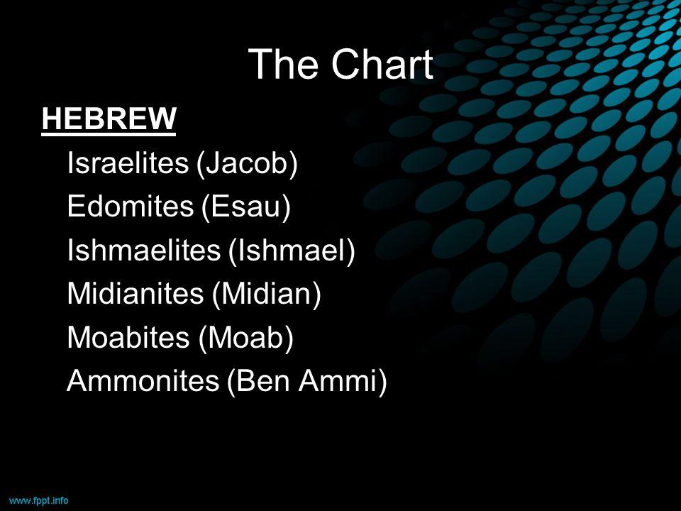 The Chart HEBREW Israelites (Jacob) Edomites (Esau) Ishmaelites (Ishmael) Midianites (Midian) Moabites (Moab) Ammonites (Ben Ammi)