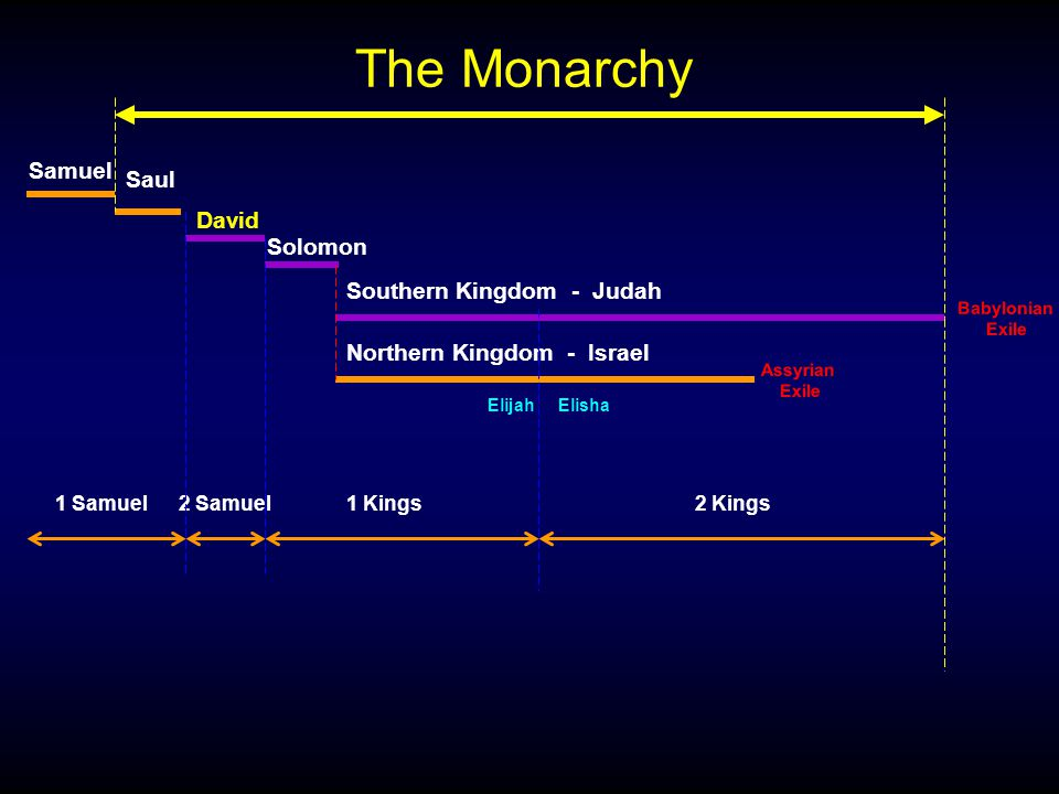 Samuel David Solomon 1 Samuel2 Samuel1 Kings The Monarchy Saul Southern Kingdom - Judah Northern Kingdom - Israel Elijah Assyrian Exile Babylonian Exile Elisha 2 Kings