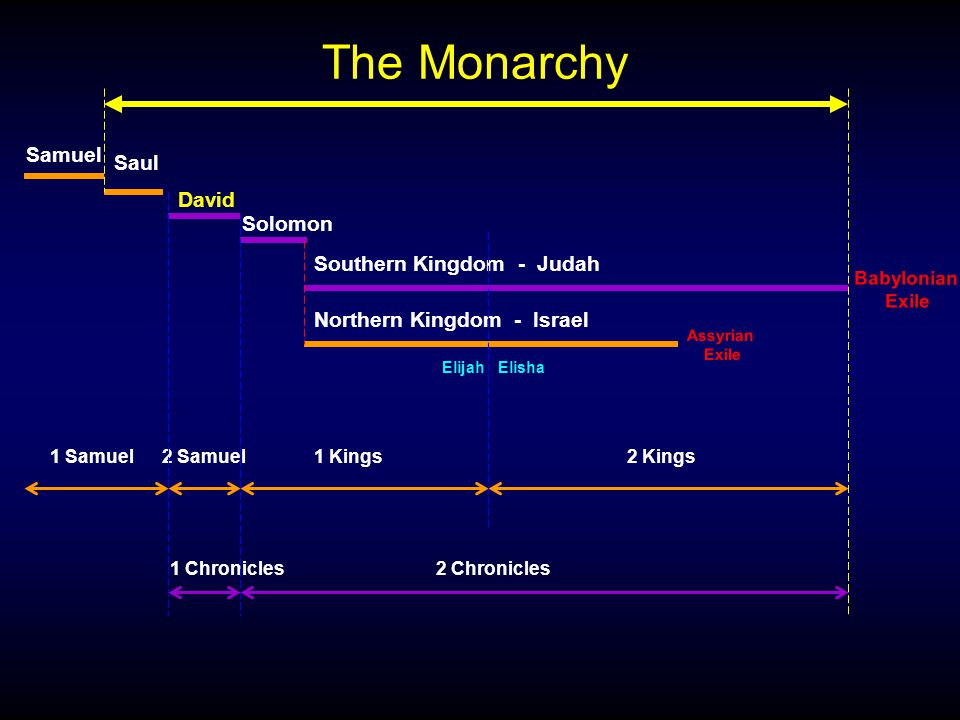Samuel David Solomon 1 Samuel 1 Chronicles2 Chronicles The Monarchy Saul 2 Kings 2 Samuel Southern Kingdom - Judah Northern Kingdom - Israel Elijah Assyrian Exile Babylonian Exile Elisha 1 Kings