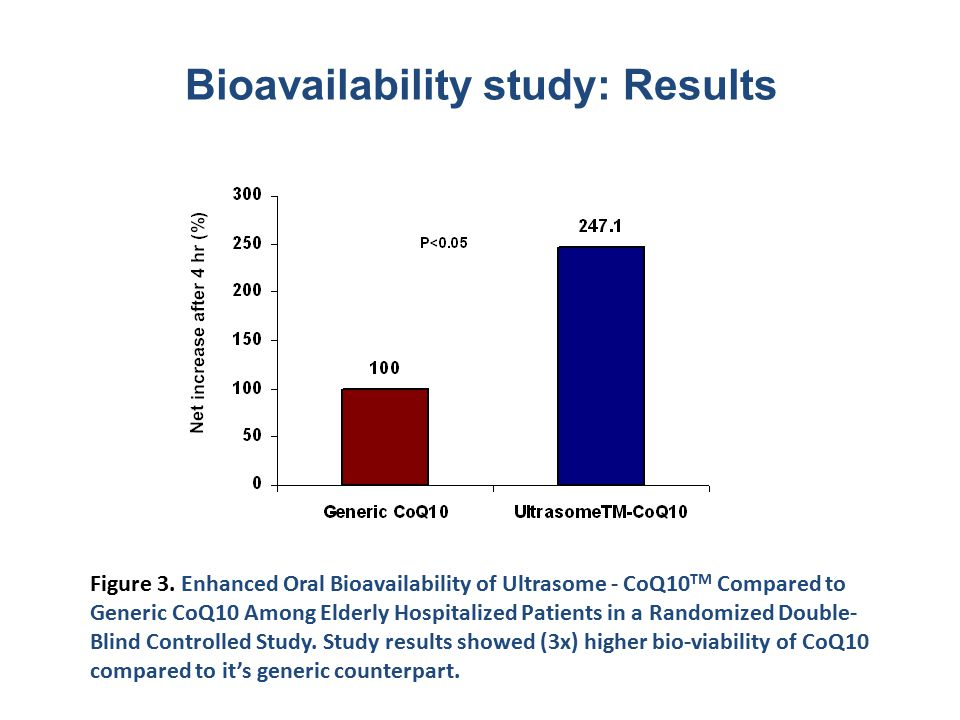 Bioavailability study: Results Figure 3.