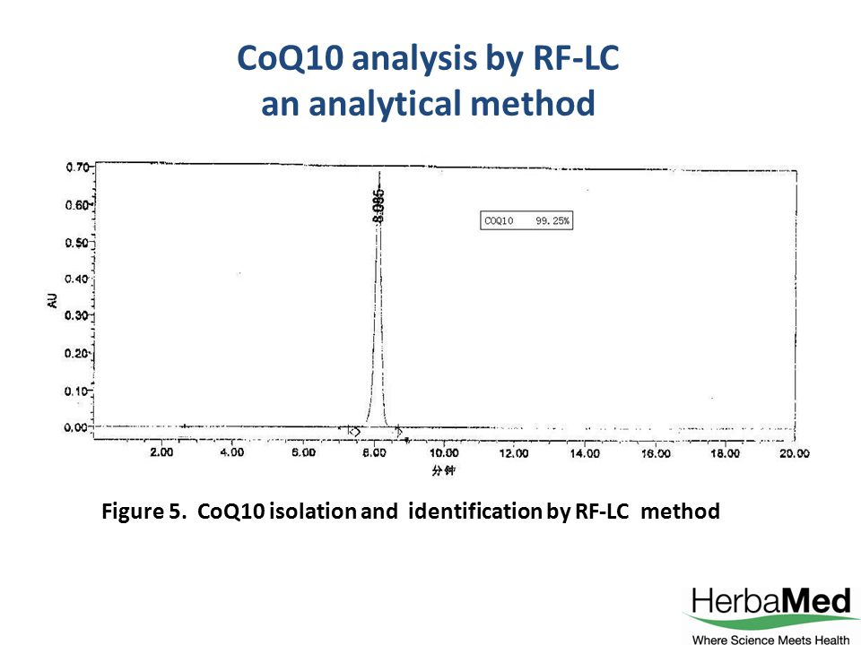CoQ10 analysis by RF-LC an analytical method Figure 5. CoQ10 isolation and identification by RF-LC method