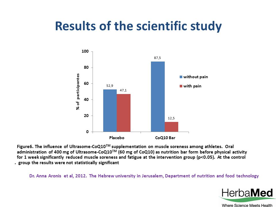 Results of the scientific study Figure6. The influence of Ultrasome-CoQ10 TM supplementation on muscle soreness among athletes. Oral administration of