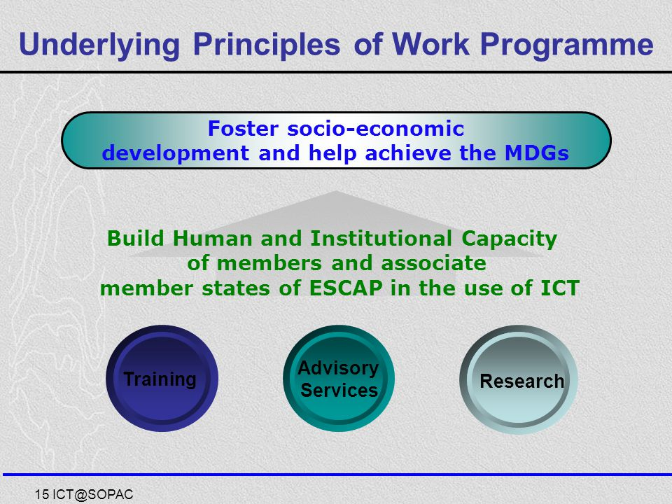 Underlying Principles of Work Programme 15 ICT@SOPAC Build Human and Institutional Capacity of members and associate member states of ESCAP in the use of ICT Foster socio-economic development and help achieve the MDGs Training Advisory Services Research