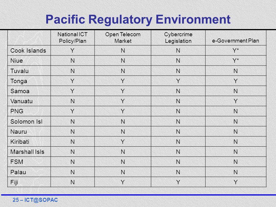 Pacific Regulatory Environment National ICT Policy/Plan Open Telecom Market Cybercrime Legislatione-Government Plan Cook IslandsYNNY* NiueNNNY* Tuvalu