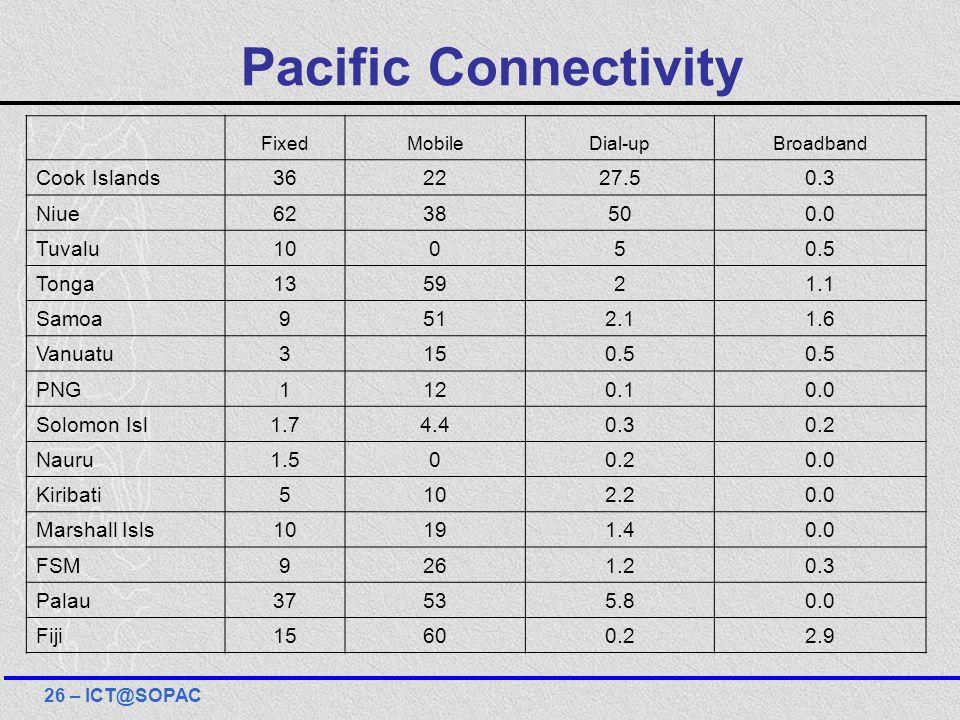 Pacific Connectivity FixedMobileDial-upBroadband Cook Islands362227.50.3 Niue6238500.0 Tuvalu10050.5 Tonga135921.1 Samoa9512.11.6 Vanuatu3150.5 PNG112