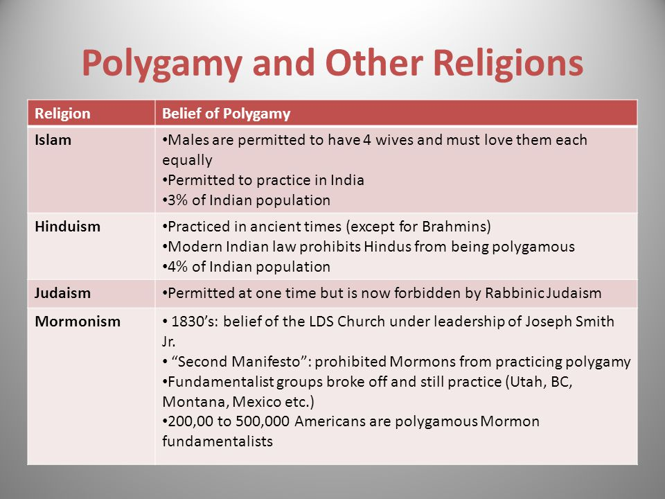 ReligionBelief of Polygamy Islam Males are permitted to have 4 wives and must love them each equally Permitted to practice in India 3% of Indian popul