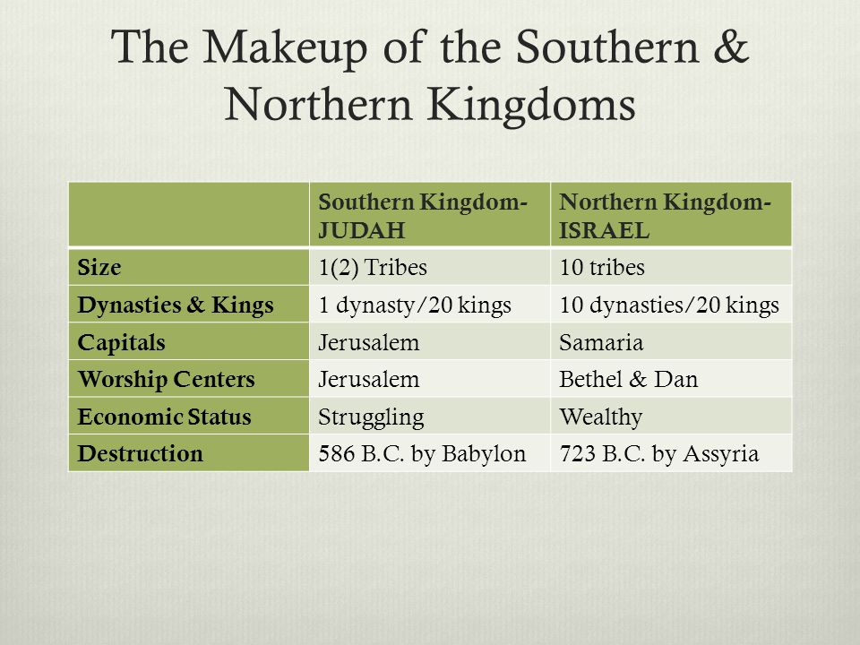 The Makeup of the Southern & Northern Kingdoms Southern Kingdom- JUDAH Northern Kingdom- ISRAEL Size 1(2) Tribes10 tribes Dynasties & Kings 1 dynasty/20 kings10 dynasties/20 kings Capitals JerusalemSamaria Worship Centers JerusalemBethel & Dan Economic Status StrugglingWealthy Destruction 586 B.C.