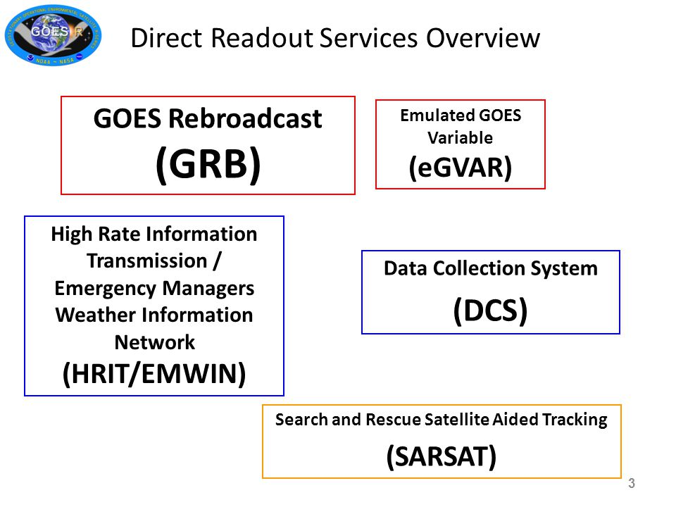 Direct Readout Services Overview Data Collection System (DCS) GOES Rebroadcast (GRB) High Rate Information Transmission / Emergency Managers Weather Information Network (HRIT/EMWIN) Emulated GOES Variable (eGVAR) Search and Rescue Satellite Aided Tracking (SARSAT) 3
