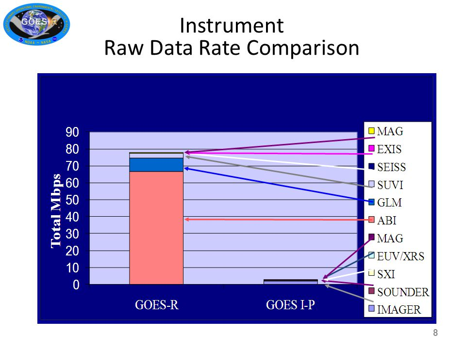 Instrument Raw Data Rate Comparison 8