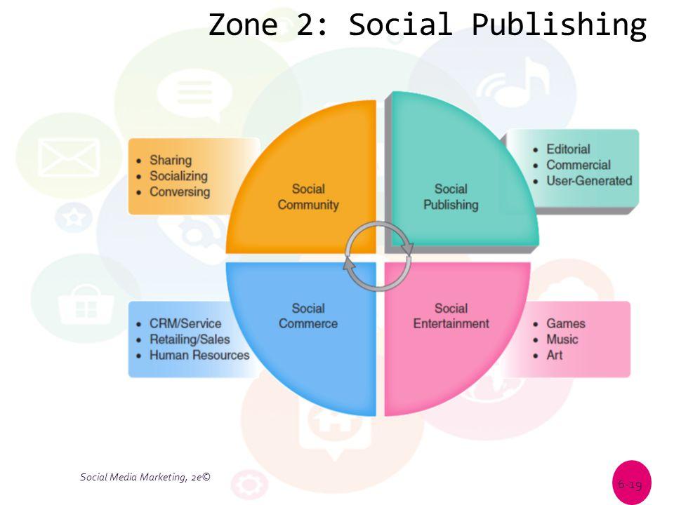 Zone 2: Social Publishing Social Media Marketing, 2e© 6-19
